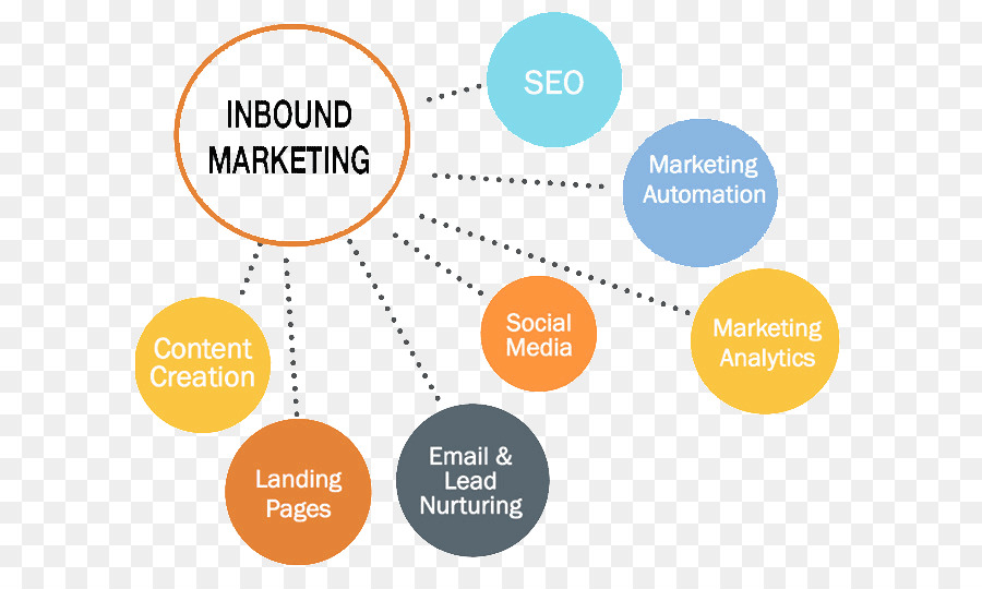 kisspng-digital-marketing-inbound-marketing-content-market-inbound-marketing-5b237b9d21aed4.159643531529052061138